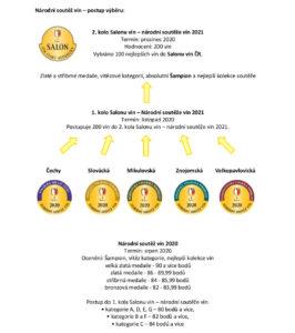 TZ - 20200731 - Startuje hodnocení vín Národní soutěže vín 2020